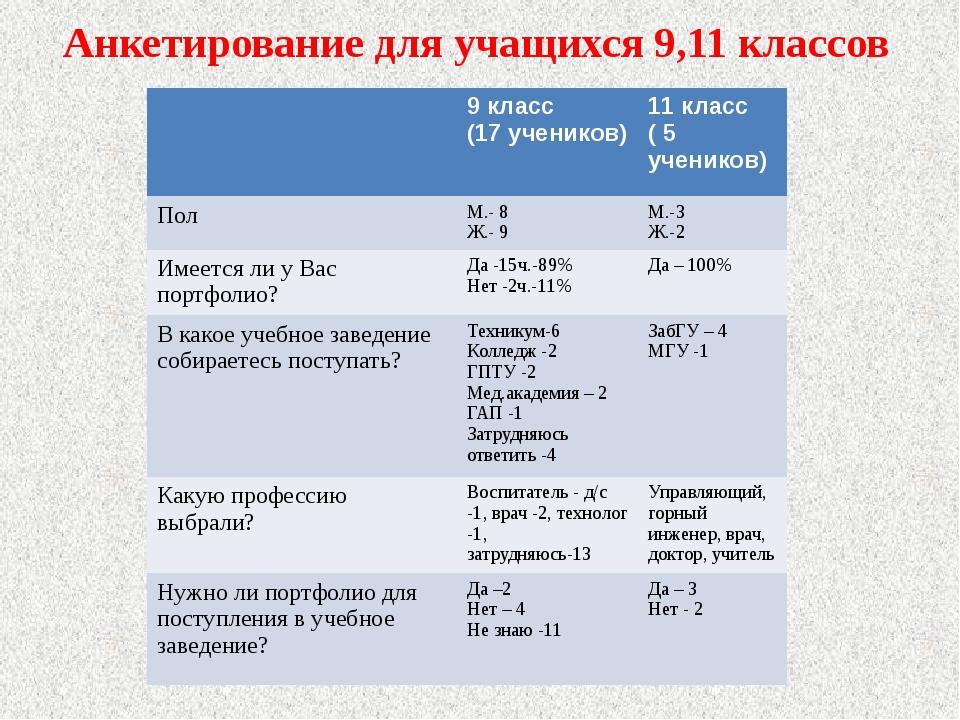 Анкетирование для учащихся 9,11 классов 9 класс (17 учеников) 11 класс ( 5 уч...