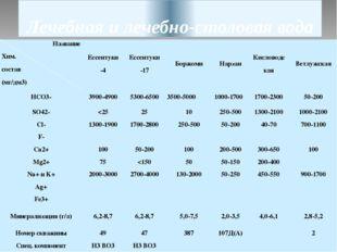Лечебная и лечебно-столовая вода Название Хим. состав (мг/дм3) Ессентуки-4 Ес