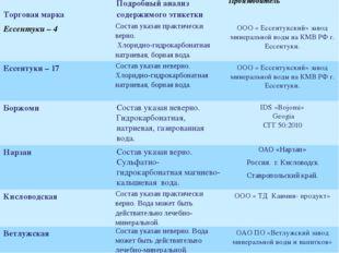 Торговая марка Подробный анализ содержимого этикетки Производитель Ессентуки