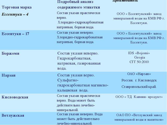 Торговая марка Подробный анализ содержимого этикетки Производитель Ессентуки...