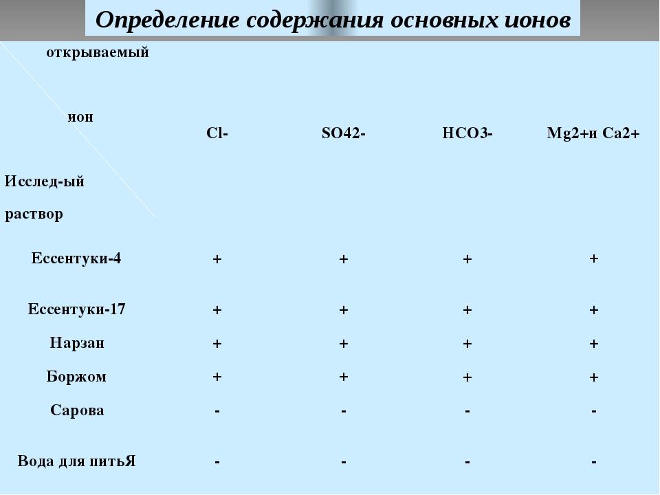 Определение содержания основных ионов открываемый ион Исслед-ый раствор Cl- S...