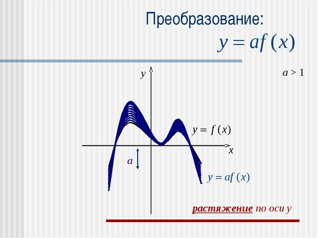 Преобразование: a > 1 a x y растяжение по оси y