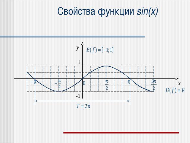 Свойства функции sin(x) x y 1 -1