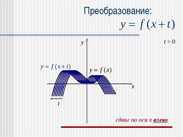 Преобразование: t > 0 t x y сдвиг по оси x влево