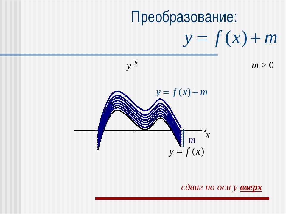 Преобразование: m > 0 m x y сдвиг по оси y вверх