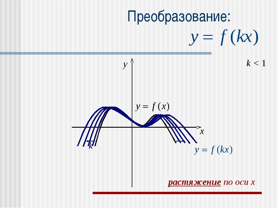 Преобразование: k < 1 k x y растяжение по оси x