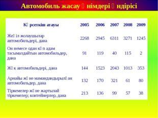 Автомобиль жасау өнімдері өндірісі Көрсеткіш атауы 2005 2006 2007 2008 2009