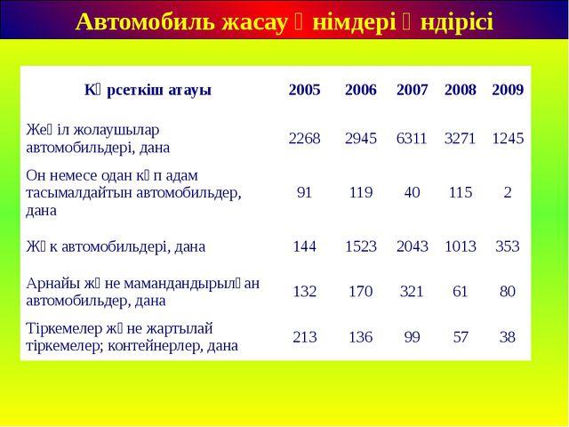 Автомобиль жасау өнімдері өндірісі Көрсеткіш атауы 2005 2006 2007 2008 2009...