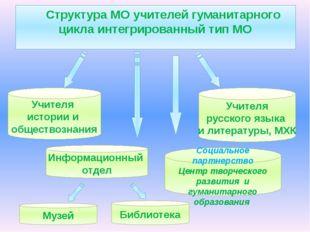 Структура МО учителей гуманитарного цикла интегрированный тип МО Учителя ист