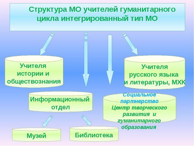 Структура МО учителей гуманитарного цикла интегрированный тип МО Учителя ист...