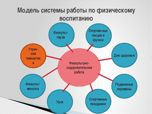 Модель системы работы по физическому воспитанию Физкультуно-оздоровительная р...