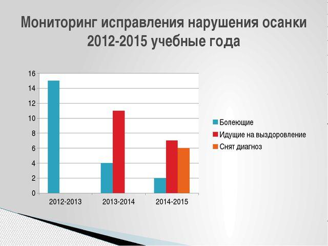 Мониторинг исправления нарушения осанки 2012-2015 учебные года