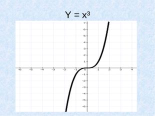 Y = x³