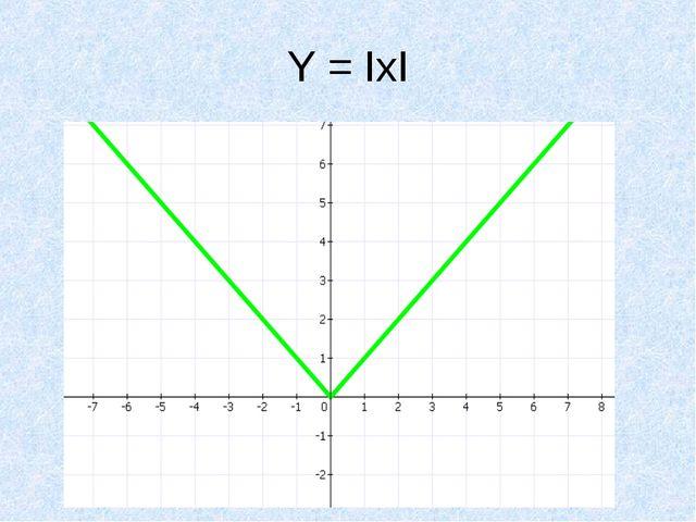 Y = IxI