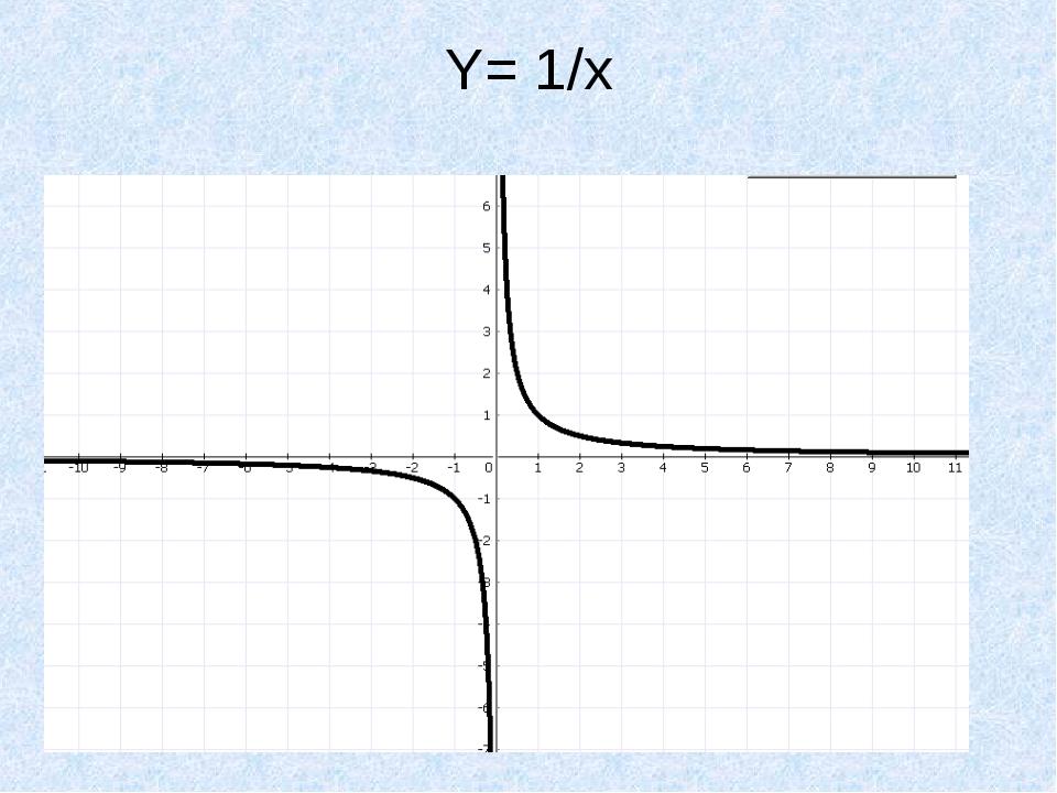 Y= 1/x