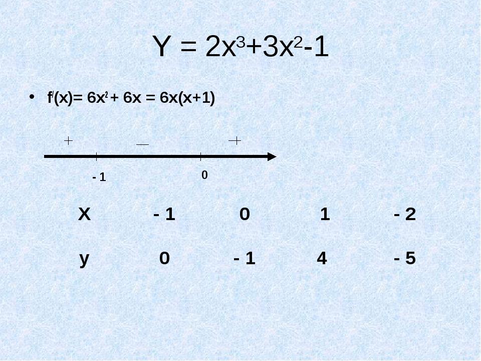 Y = 2x3+3x2-1 f/(x)= 6x2 + 6x = 6x(x+1) - 1 0 X- 101- 2 y0- 14 - 5