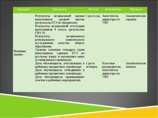 КритерииПоказателиЧастотаИсполнительРезультат Внешняя оценкаРезультаты н