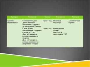 КритерииПоказателиЧастотаИсполнительРезультат Здоровье обучающихся Соотн