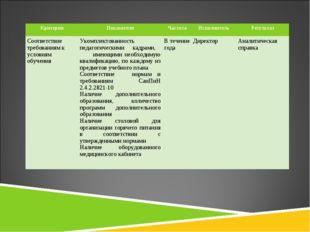 КритерииПоказателиЧастотаИсполнительРезультат Соответствие требованиям к