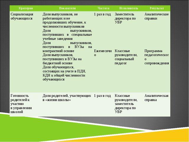 КритерииПоказателиЧастотаИсполнительРезультат Социализация обучающихсяДо...