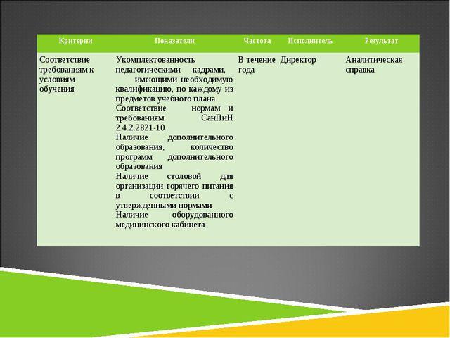 КритерииПоказателиЧастотаИсполнительРезультат Соответствие требованиям к...