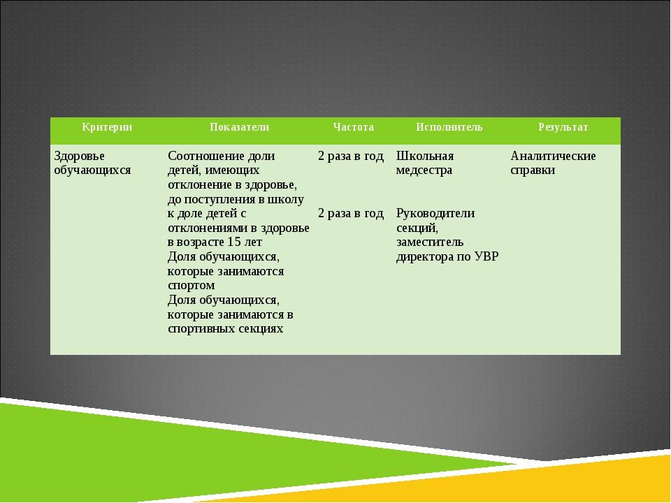 КритерииПоказателиЧастотаИсполнительРезультат Здоровье обучающихся Соотн...