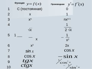 Функция  Производная 1С (постоянная) 0 2x1 3xnnxn-1 4 x 1 2 x 5