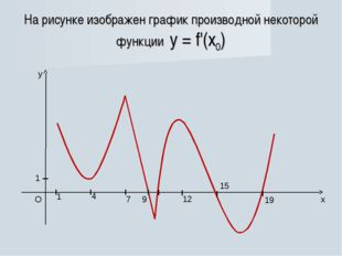 На рисунке изображен график производной некоторой функции у = f'(x0)