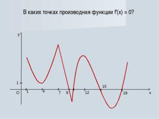 В каких точках производная функции f'(x) = 0?