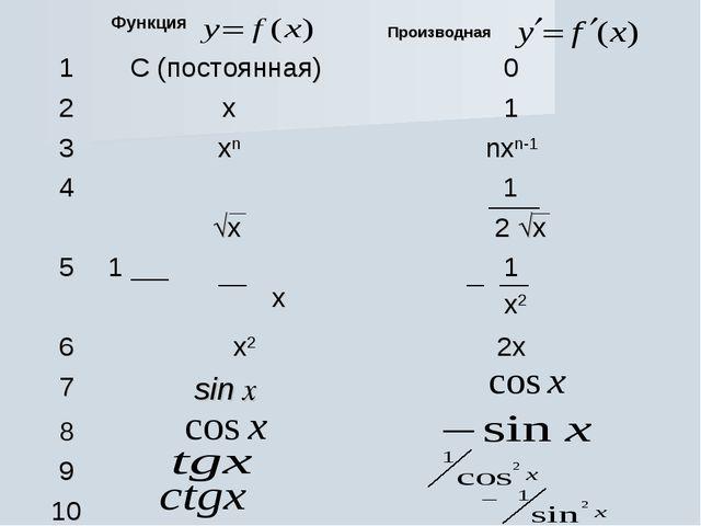 Функция  Производная 1С (постоянная) 0 2x1 3xnnxn-1 4 x 1 2 x 5...
