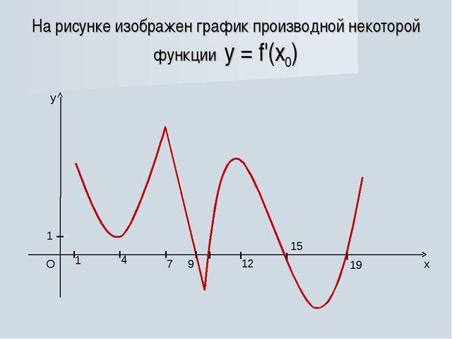 На рисунке изображен график производной некоторой функции у = f'(x0)...