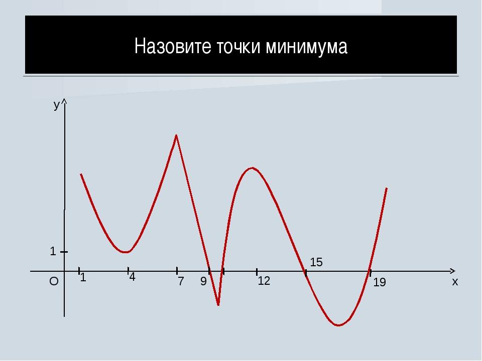 x y O 1 1 4 7 9 12 15 19 Назовите точки минимума...