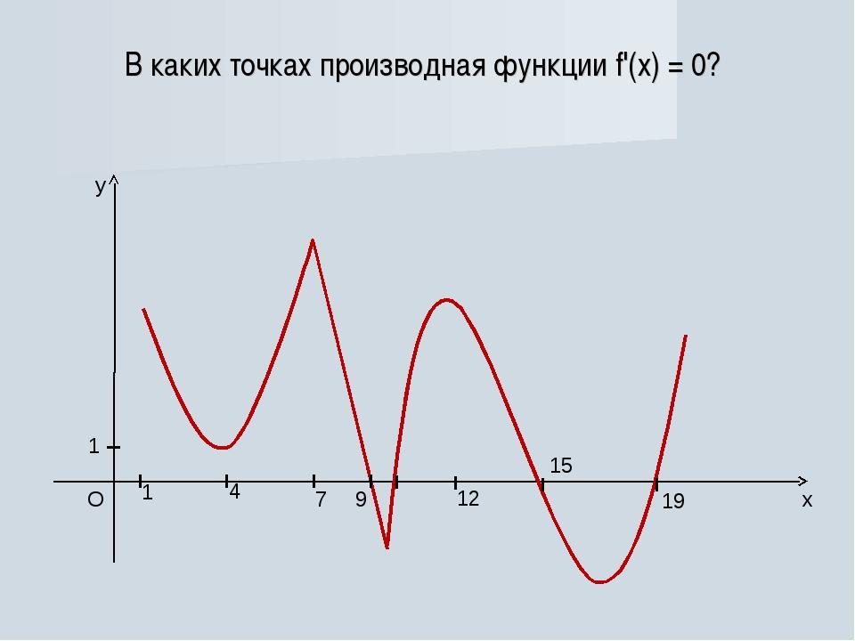 В каких точках производная функции f'(x) = 0?...