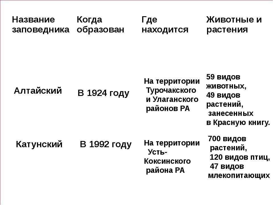 Алтайский Катунский В 1924 году На территории Турочакского и Улаганского рай...