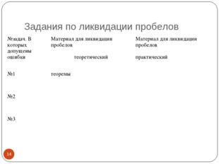 Задания по ликвидации пробелов * №задач. В которых допущены ошибкиМатериал д