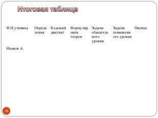 * Ф.И.ученикаОпределенияКодовый диктантФормулировки теоремЗадачи обязател