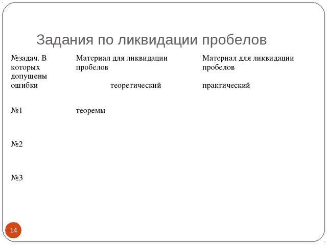 Задания по ликвидации пробелов * №задач. В которых допущены ошибкиМатериал д...