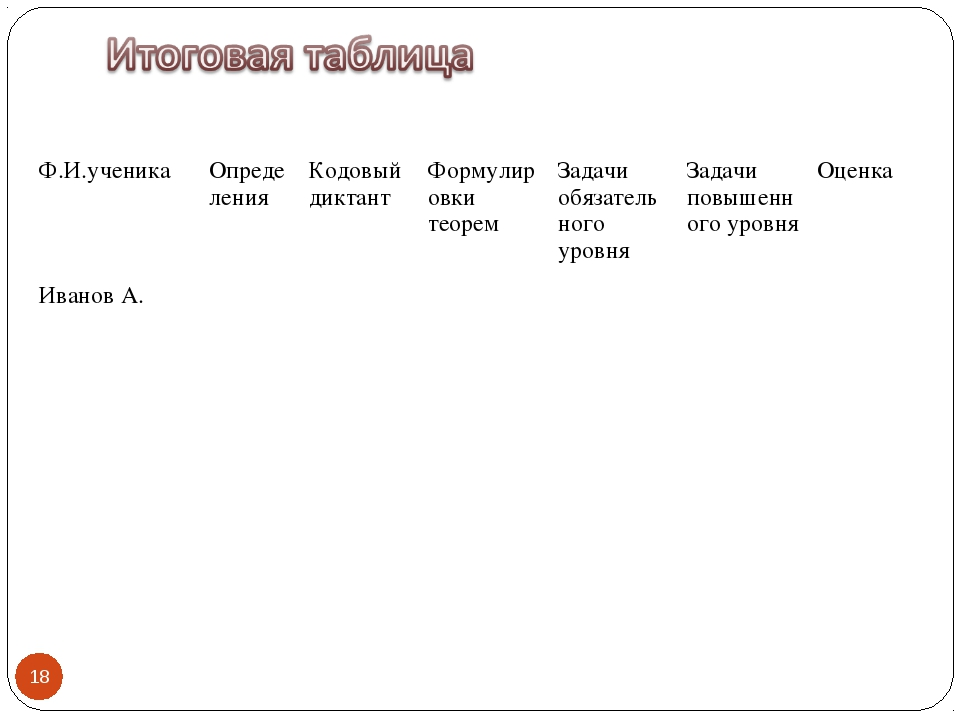 * Ф.И.ученикаОпределенияКодовый диктантФормулировки теоремЗадачи обязател...