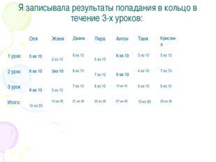 Я записывала результаты попадания в кольцо в течение 3-х уроков: Оля Женя Диа