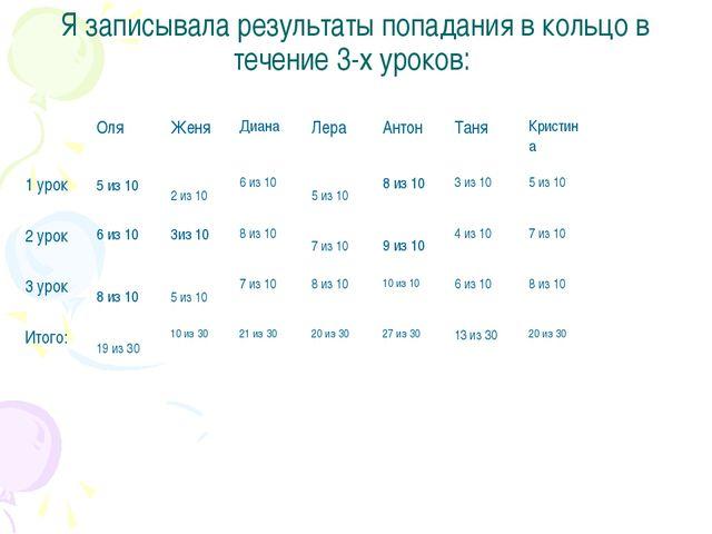 Я записывала результаты попадания в кольцо в течение 3-х уроков: Оля Женя Диа...