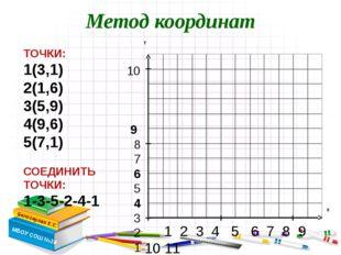 Метод координат Белозерова Е.С. МБОУ СОШ №28 ТОЧКИ: 1(3,1) 2(1,6) 3(5,9) 4(9,