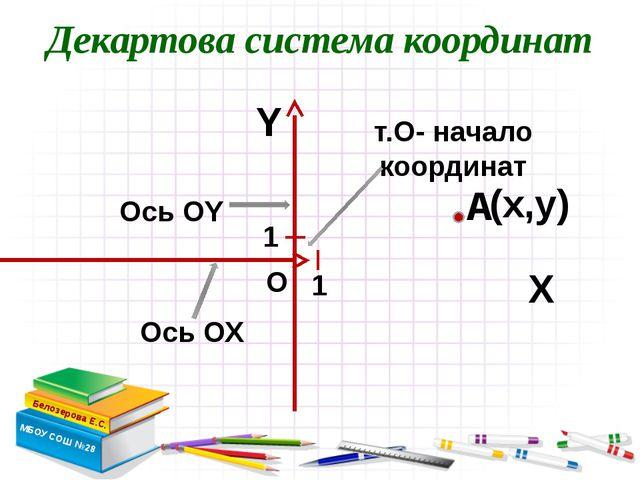 Декартова система координат Белозерова Е.С. МБОУ СОШ №28 Х Y т.О- начало коо...