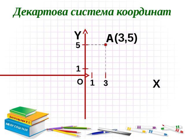 Декартова система координат Белозерова Е.С. МБОУ СОШ №28 Х Y А (3,5) О 3 5 1 1