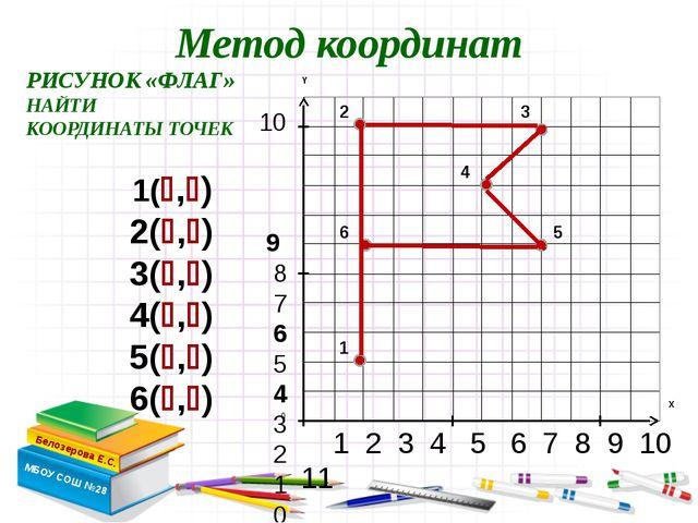1 2 3 4 5 6 7 8 9 10 11 10 9 8 7 6 5 4 3 2 1 0 Метод координат Белозерова Е....