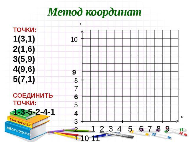 Метод координат Белозерова Е.С. МБОУ СОШ №28 ТОЧКИ: 1(3,1) 2(1,6) 3(5,9) 4(9,...