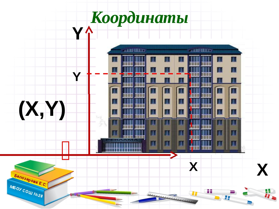 Координаты Белозерова Е.С. МБОУ СОШ №28  Х Y (Х,Y) Х Y