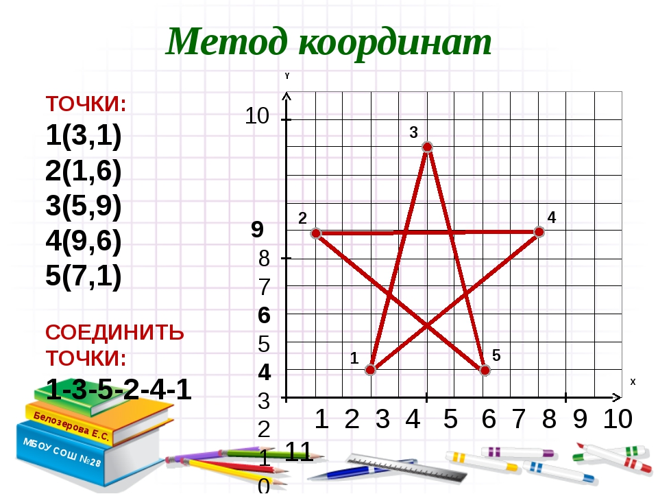 10 9 8 7 6 5 4 3 2 1 0 1 2 3 4 5 6 7 8 9 10 11 Метод координат Белозерова Е.С...