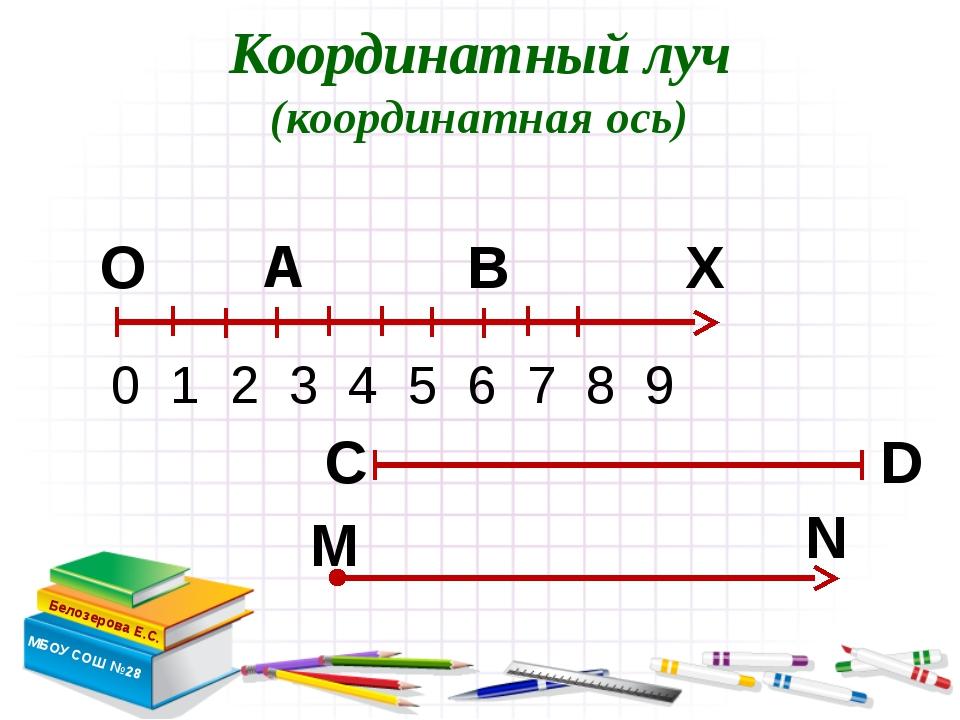 Координатный луч (координатная ось) Белозерова Е.С. МБОУ СОШ №28 Х А В 0 1 2...