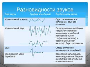 Разновидности звуков Вид звука График колебаний Особенности звука Музыкальный
