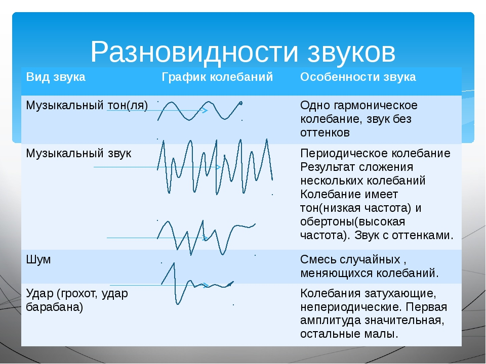 Разновидности звуков Вид звука График колебаний Особенности звука Музыкальный...